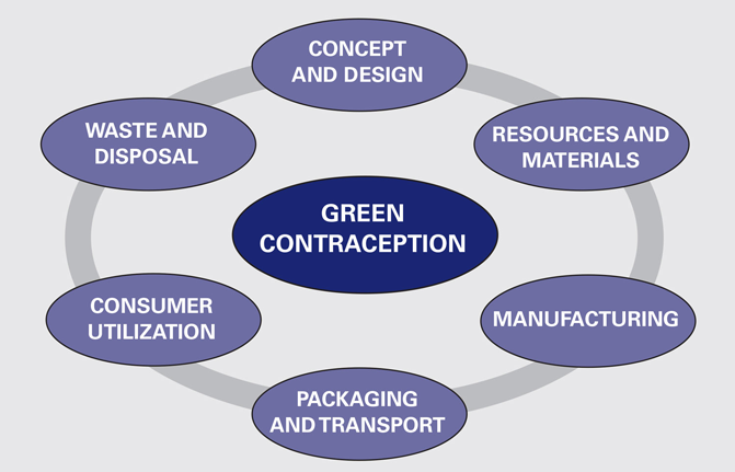 Researchers Call for a Green Contraceptive Research and Development Agenda